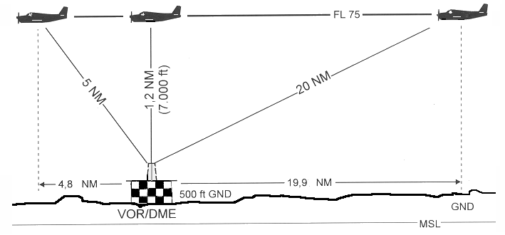 DME Depiction courtesy Wikipedia