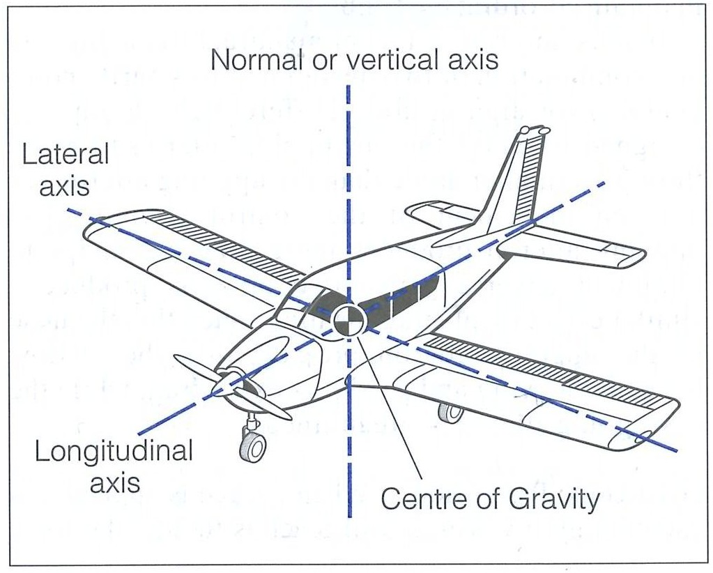 Aircraft Axis from the Canadian Flight Training Hand book, Langley Flying School.