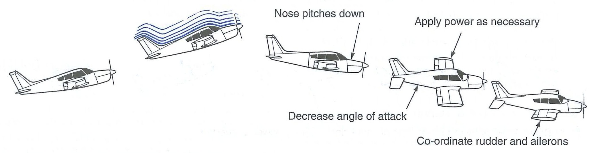Full Stall Recovery from the Canadian Flight Training Manual.