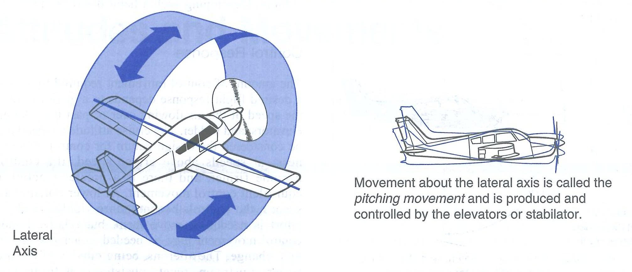 Pitch Movement from the Canadian Flight Training Manual.  Langley Flying School.