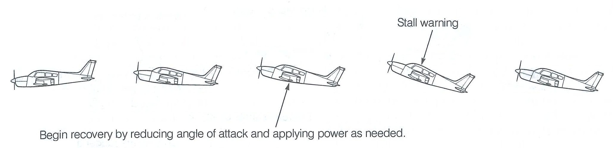 Recovery form an immenent stall, from the Canadian Flight Training Manual.  Langley Flying School.