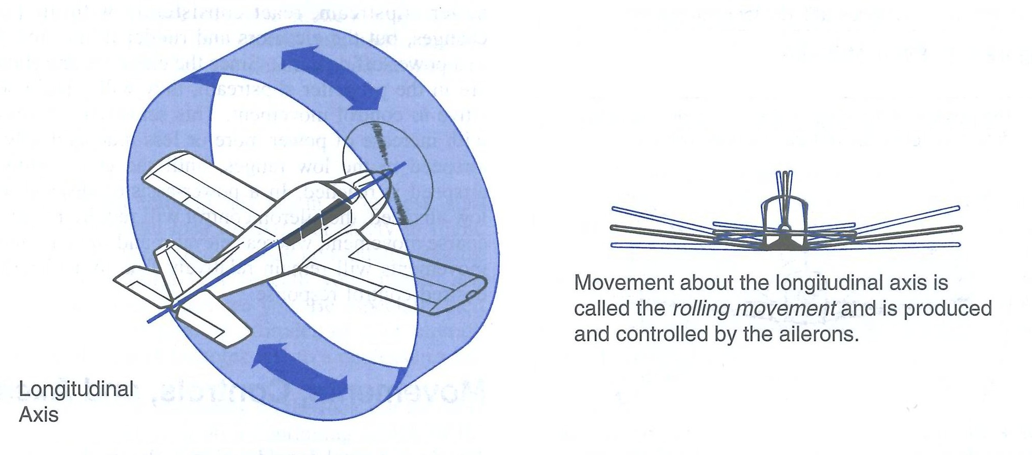 Roll Movement from the Canadian Flight Training Manual.  Langley Flying School.