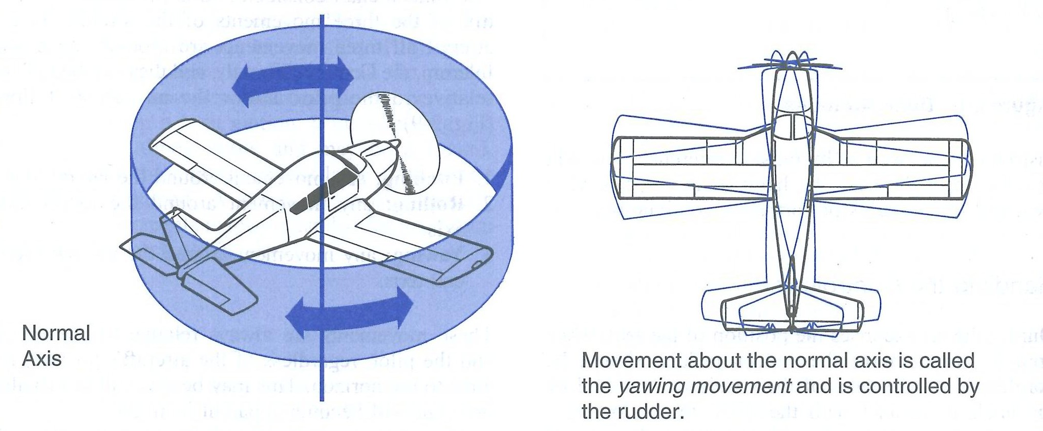 Yaw Movement from the Canadian Flight Training Manual.  Langley Flying School.